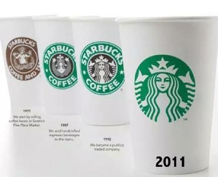 Evolution of The Major Brands LOGOs